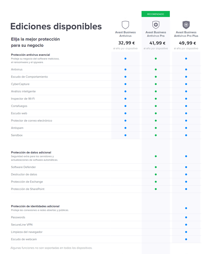 avast comparativa business